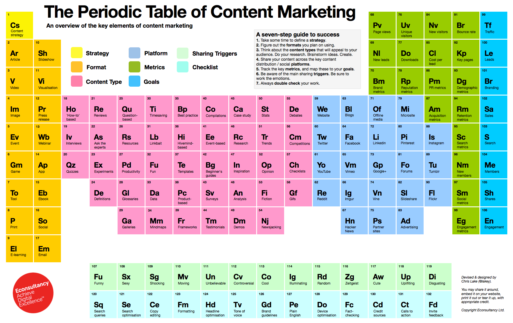 How to create your Content Marketing Recipes