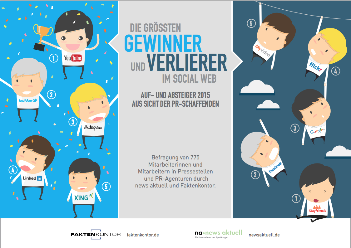 The biggest winners and losers of German social media channels 2015
