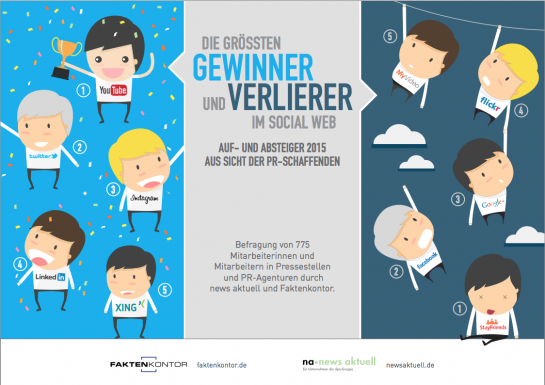 The biggest winners and losers of German social media channels